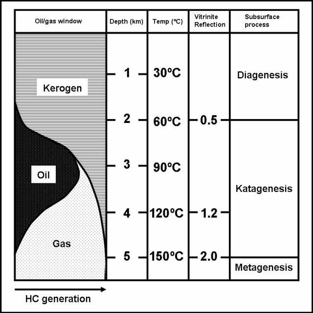 Natural Gas Wou