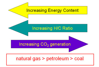 Natural Gas Contains