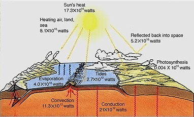 an introduction to the history of geothermal energy the inner heat of the earth We first look at the interior structure of the earth the earth's internal structure raising the geothermal gradient radioactive heat - elements like u, th, k the kinetic energy of the moving particles is converted to heat.