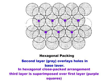 Hexagonal Close Packed. Hexagonal+close+packed+