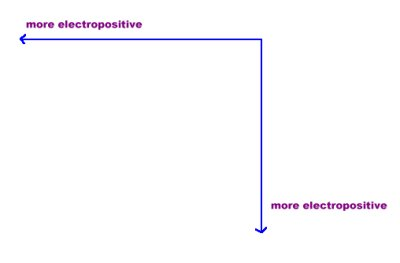 electropositive character increases from right to left across the periodic table and increases down the column
