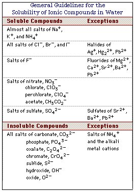 cation anion list Ionic compounds result from the combination of a positive ion known as a cation and a negative ion called an anion  definition of ionic compound.