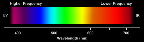 Although Visible Light Appears White It Is Made Up Of A Series Colors Consists Three Primary Red Yellow And Blue